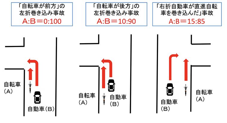 「巻き込み」事故